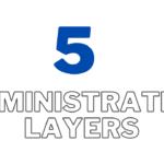 cambodia five administrative layers