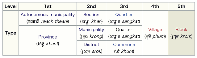 cambodia five administrative layers